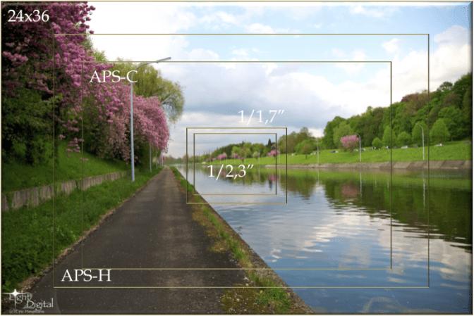 Différentes tailles de capteur photo sur une image réelle