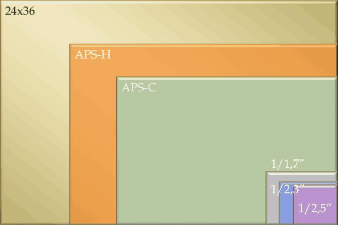 Taille et définition (pas résolution) des capteurs photo - Full Frame, APS-C, Bridges et Compacts