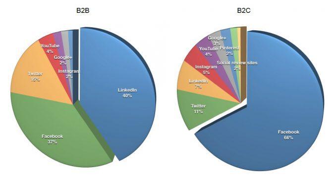 Utilisation réseaux sociaux B2B et B2C